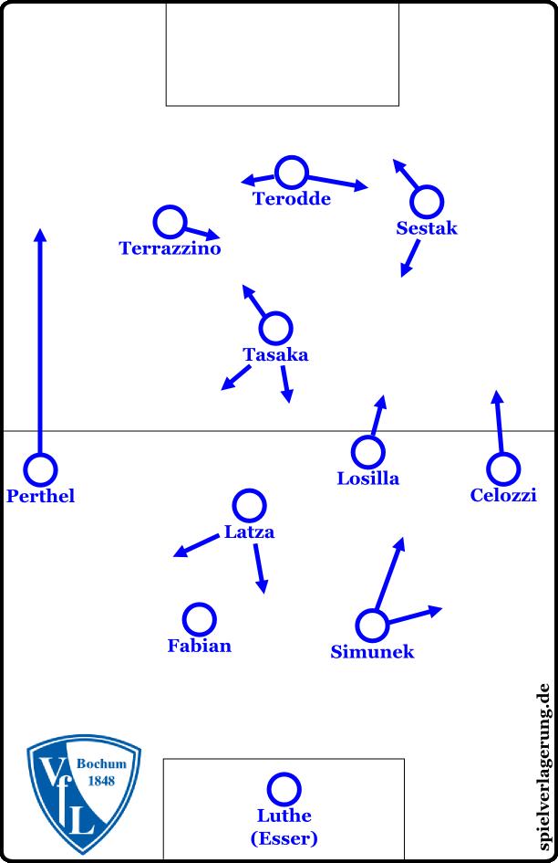 Positionen und Bewegungen in der Alternativformation 4-2-1-3.