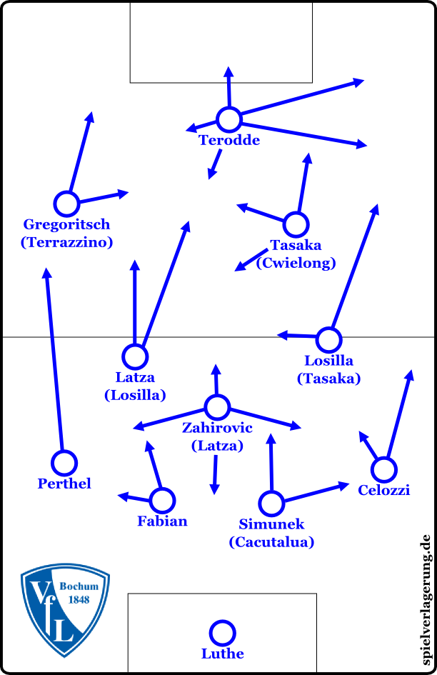 Positionen und Bewegungen in der Alternativformation 4-1-4-1/4-3-3 (Alternativen in Klammern). Die Pfeile beziehen sich jeweils auf die bevorzugten Bewegungen des Stammpersonals.