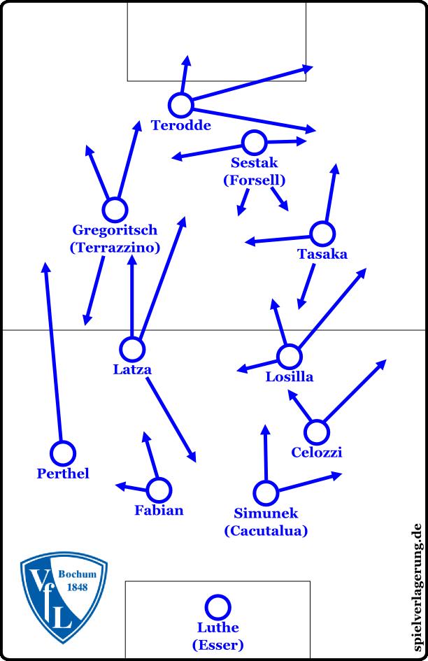 Positionen und Bewegungen in der Standardformation 4-4-2/4-2-2-2 (Alternativen in Klammern). Die Pfeile beziehen sich jeweils auf die bevorzugten Bewegungen des Stammpersonals.