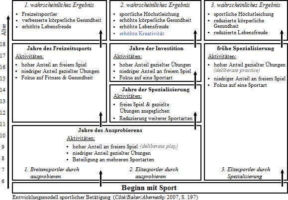 Grafik 9, Entwicklungsmodell sportlicher Betätigung