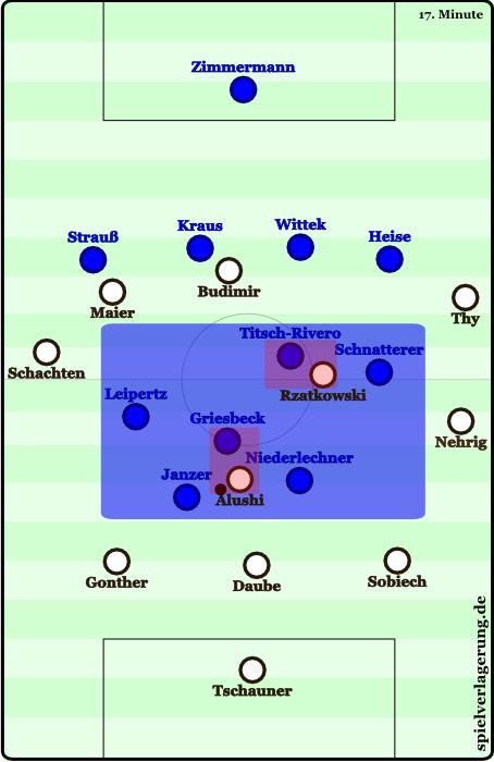 Aufbaustaffelung des FC St. Pauli gegen Heidenheims Pressing: zu erkennen sind die klaren Zuordnungen der Heidenheimer in der Spielfeldmitte und die Unterbesetzung dieser Zone seitens des FC St Pauli.