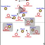 Ajax mit guten Ansätzen gegen durchwachsenes, aber siegreiches Barça