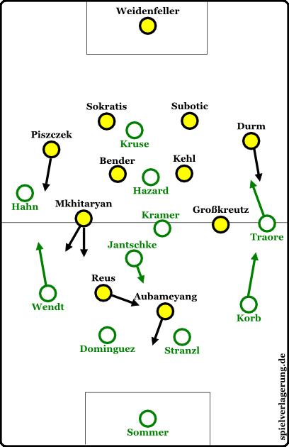 Grundformationen der Teams ab der 75. Minute