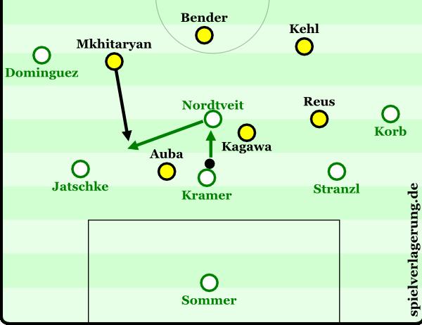 Dortmund im 4-3-3-Pressing, bei Gladbach fiel Kramer zwischen die Verteidiger. Kramer muss den vertikalen Pass spielen, da Aubameyang den Passweg nach links blockiert und Reus Stranzl anlaufen kann. Kagawa zwingt Nordtveit in der Folge zu einem Pass zu Jantschke, den Mkhitaryan jedoch gedankenschnell abfängt. Die Szene endet mit einem Pfostenschuss durch Reus.