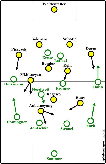 Grundformationen zu Beginn des Spiels. Mkhitaryan pendelte zwischen Rechtsaußen und rechtes zentrales Mittelfeld, Aubameyang zwischen halbrechter Stürmer und Stoßstürmer.