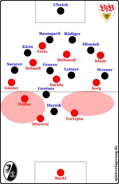 freiburg-vfb-2014-eröffnungslücken