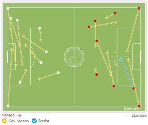 Chancen kreiert - links Marseille, rechts Monaco - Quelle: Squawka