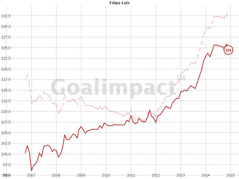 GoalImpact-Chart von Filipe Luis. Der Simeone-Boost ist klar zu erkennen.