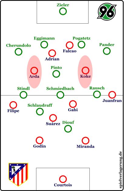 Koke und Arda bespielen die offenen Halbräume um den Sechser: Atlético - Hannover 96, Europa-League-Viertelfinale, 29. März 2012
