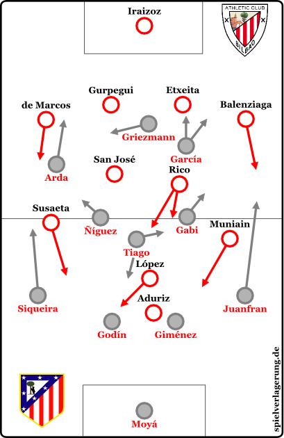 2014-12-21_Bilbao-Atletico_Grundformation