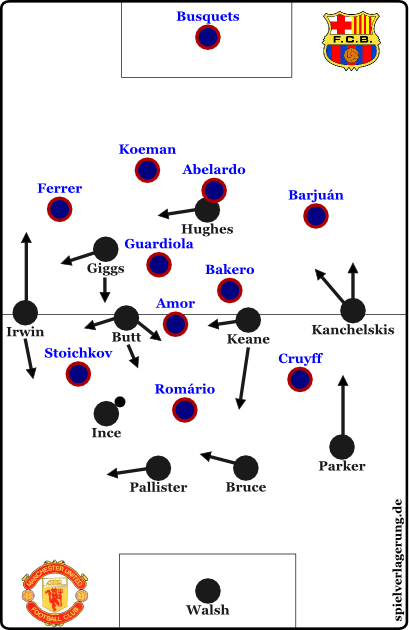 2014-12-26_Barcelona-ManUnited-1994_United-Aufbau