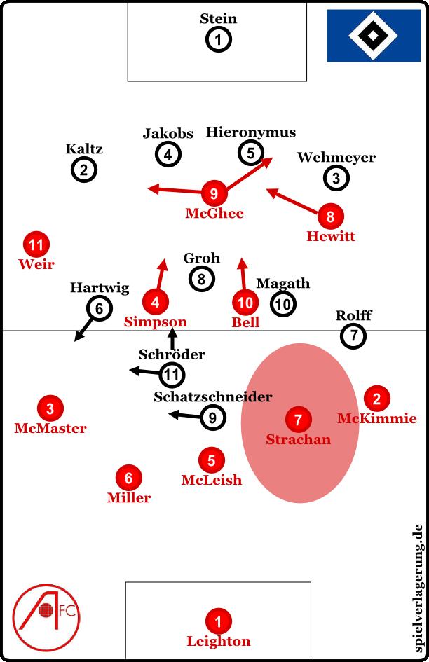 Aberdeen im Aufbau gegen den HSV - eine weitreichende, effektive und unorthodoxe Anpassung