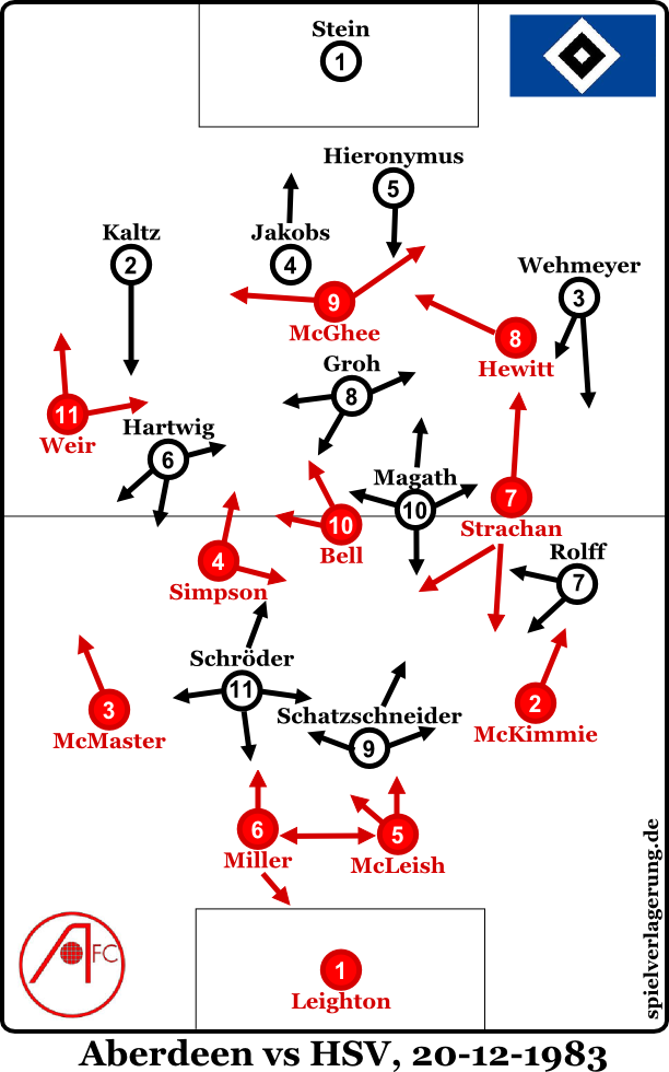 Aberdeen vs HSV - Formationen