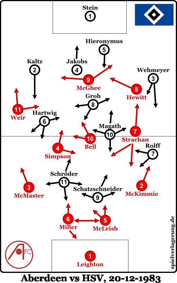 Aberdeen vs HSV - Formationen