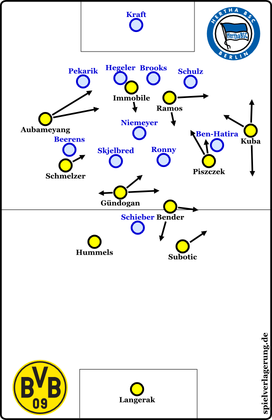 Dortmunder Ballbesitz in Hälfte zwei mit einrückenden Außenverteidigern.