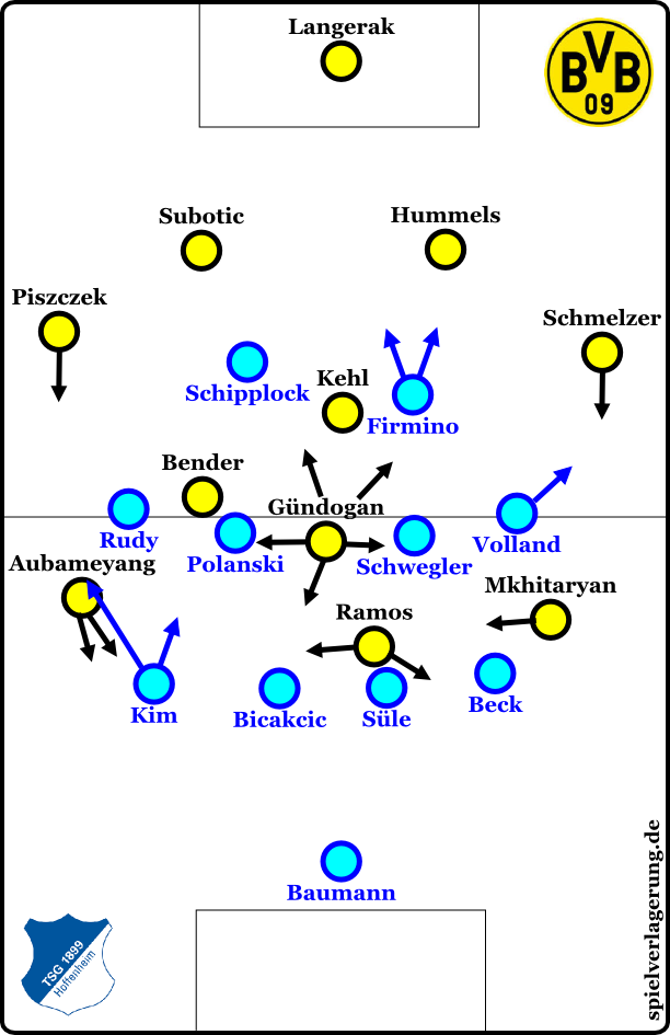 Hoffenheim defensiv