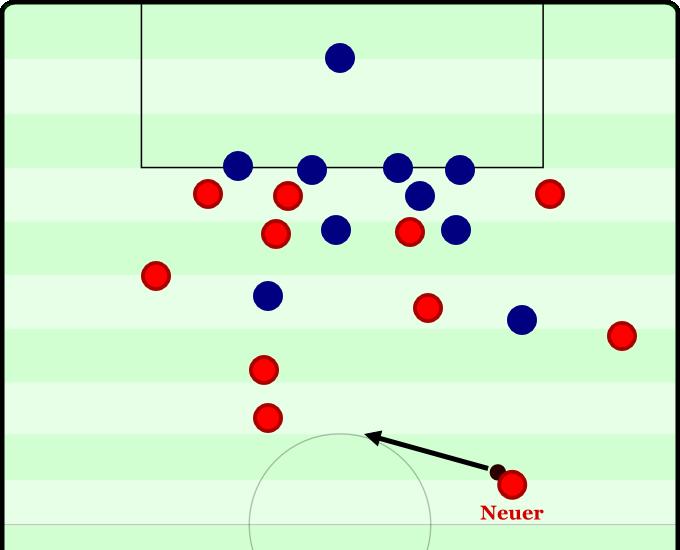 Bayern versus Chelsea 2013 - 117:25. Neuer fängt einen langen Ball ab und spielt ihn quer in die Mitte.