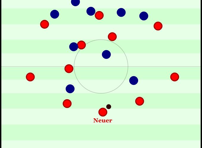 Bayern versus Chelsea 2013 - 118:57. Bisschen hohe Torwartkette gefällig? Aber wieso fächern die Innenverteidiger nicht ordentlich auf? ¿Por qué?