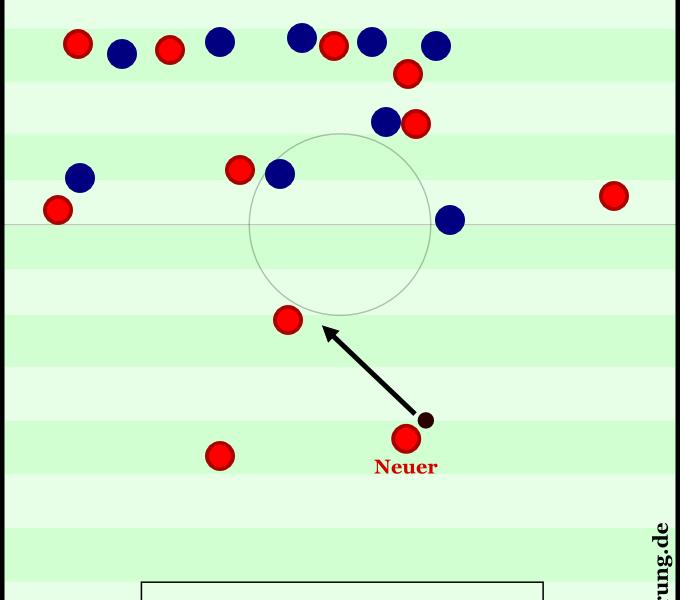 Bayern versus Chelsea 2013 - 120:01. Neuer schnappt sich den Ball und fordert sofortiges Weiterspielen. Dante steht etwas tiefer, er schaltet ein bisschen langsamer um als der Torwart.