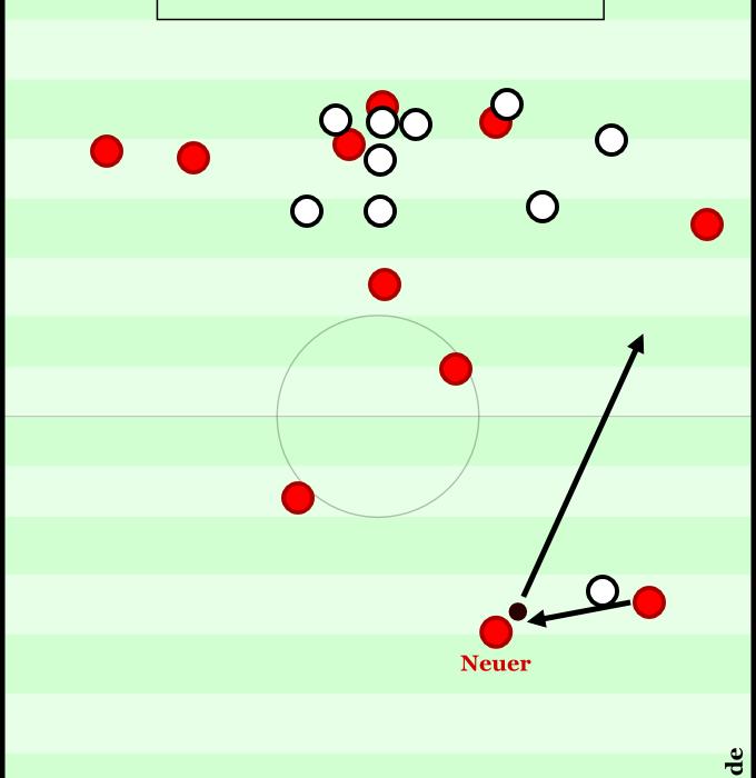 Bayern versus Leverkusen 2012 - 90:44. Neuer spielt den Pass seines rechten Verteidigers in dieser Szene bei versuchtem gegnerischen Konter One-Touch direkt nach vorne auf Lahm.