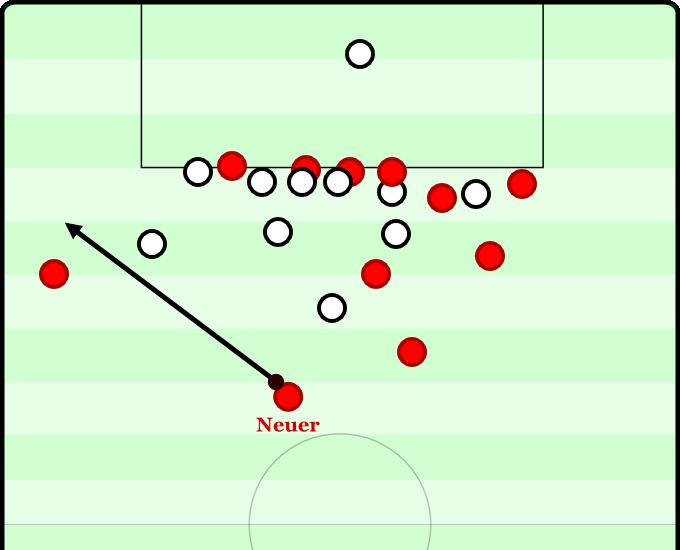 Bayern versus Leverkusen 2012 - 92:20. Leverkusen will sich zum Sieg mauern, Neuer mit einem Pass auf den offenen linken Flügel, schön in den Lauf.