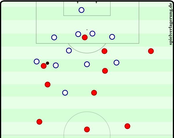 Dynamo Kyiv im 4-1-4-1 mit enormer Kompaktheit, horizontal wie vertikal. Beckenbauer schiebt in den Sechserraum vor, die Außenverteidiger und Schwarzenbeck sichern zu dritt ab.