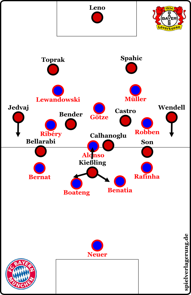 Bayern defensiv