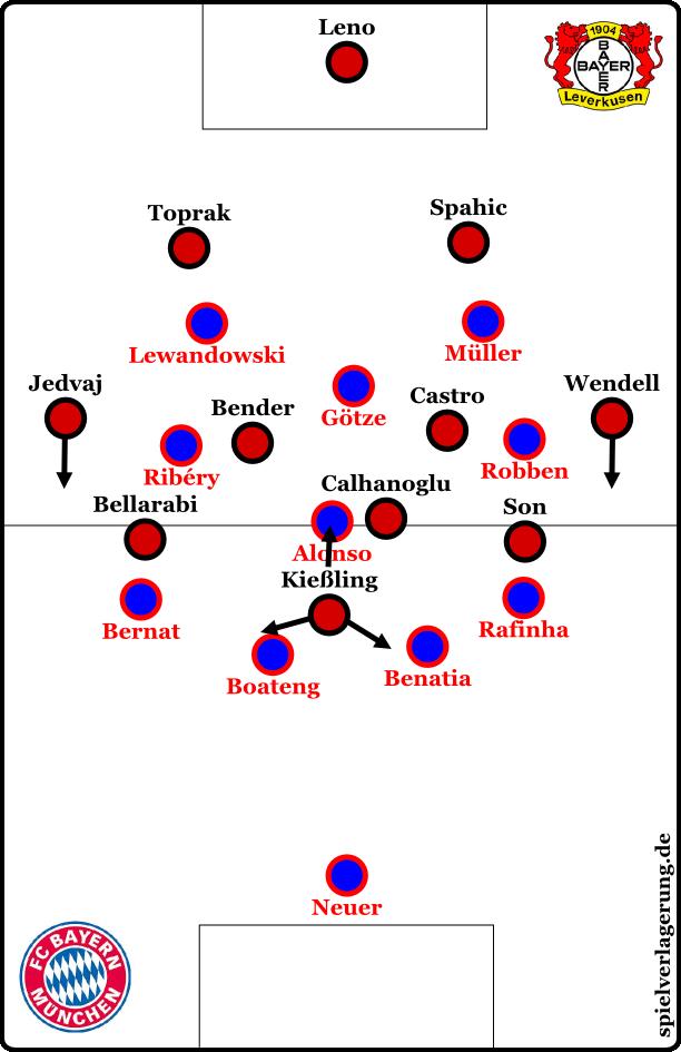 Bayern defensiv