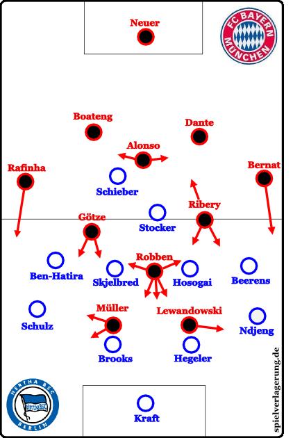 Bayerns Offensivabläufe gegen Herthas Defensivkonzept