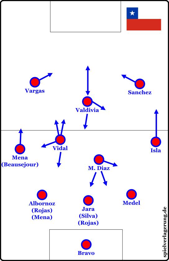 Chile im 3-4-1-2