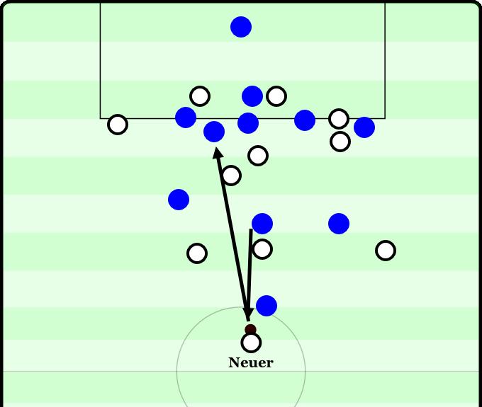 Deutschland versus Italien 2012 - 92:54. Neuer fängt einen versuchten tödlichen Lupferpass Pirlos knapp vor einem italienischen Stürmer ab und wuchtet ihn per Kopf nach vorne gegen die herausrückende Abwehrreihe Italiens. Hummels steht knapp im Abseits.