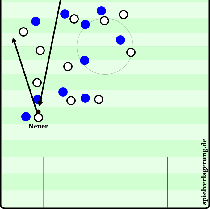 """Deutschland versus Italien 2012 - 93:31. Deutschland steht hoch, Buffon schlägt den Ball hinter die Mittellinie, es gibt kein Abseits, drei Italiener stehen frei. Neuer klärt das. Wie der ARD-Kommentator passend sagte: """"Neuer ist jetzt der zwölfte Feldspieler."""""""
