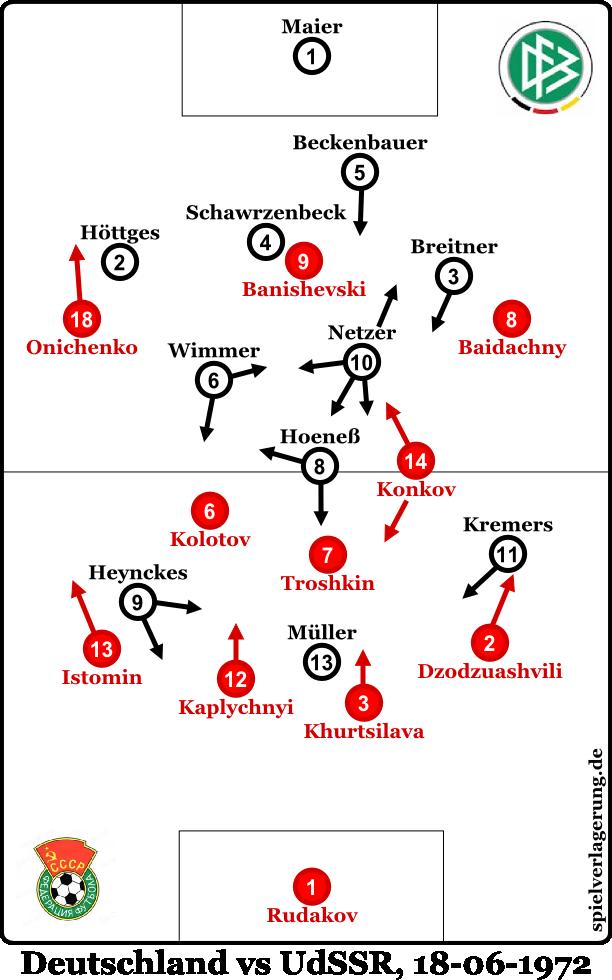 Deutschland vs UdSSR 1972