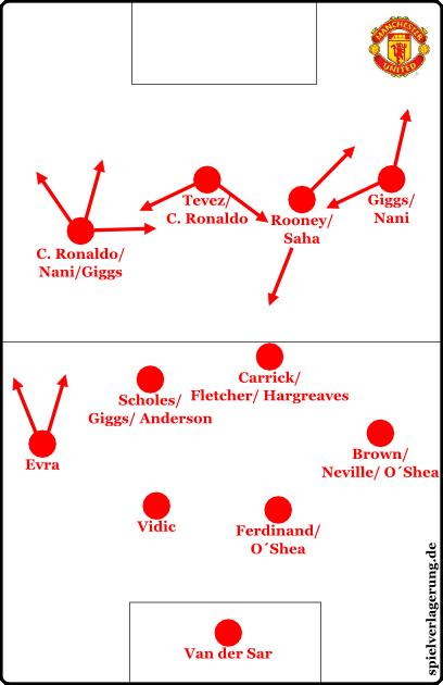 Das sehr offensive 4-2-4 kam in der Liga gegen schwächere Teams zum Einsatz. Überladungen, Flexibilität und pure Durchschlagskraft standen hier im Vordergrund