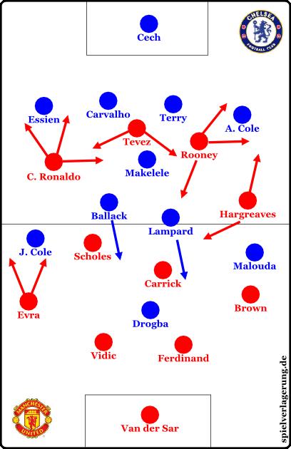 Die Startaufstellungen im Champions League Finale 2008