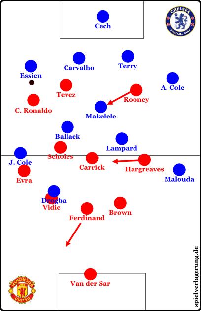Baute Chelsea über rechts auf, rückte Hargreaves weit ein. Es entstand eine 4-3-3-Stellung