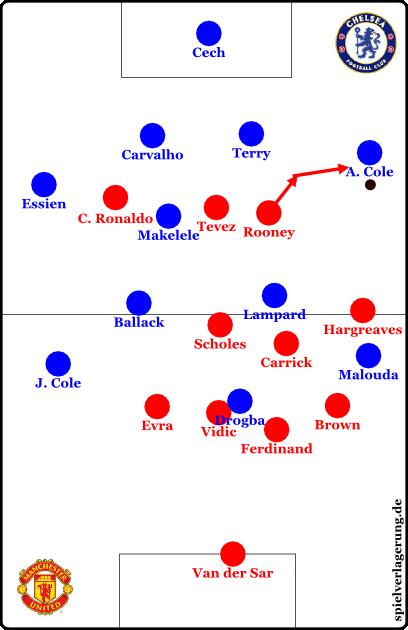 Erhielt Cole früh im Aufbau den Ball, zog sich Hargreaves weit zurück. In der 4-3-3-Stellung lief Rooney Chelseas Linksverteidiger bogenförmig an