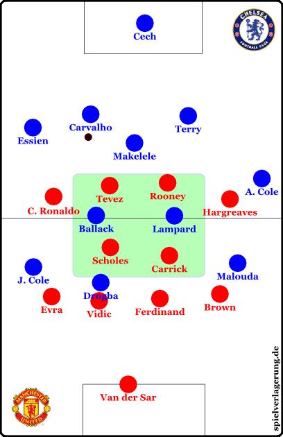 Im 4-4-2-0/4-2-4-0 ließ United die Innenverteidiger und Makelele frei. Das Zentrum war somit verstellt, Ballack und Lampard verschwanden in Uniteds zentralem Käfig