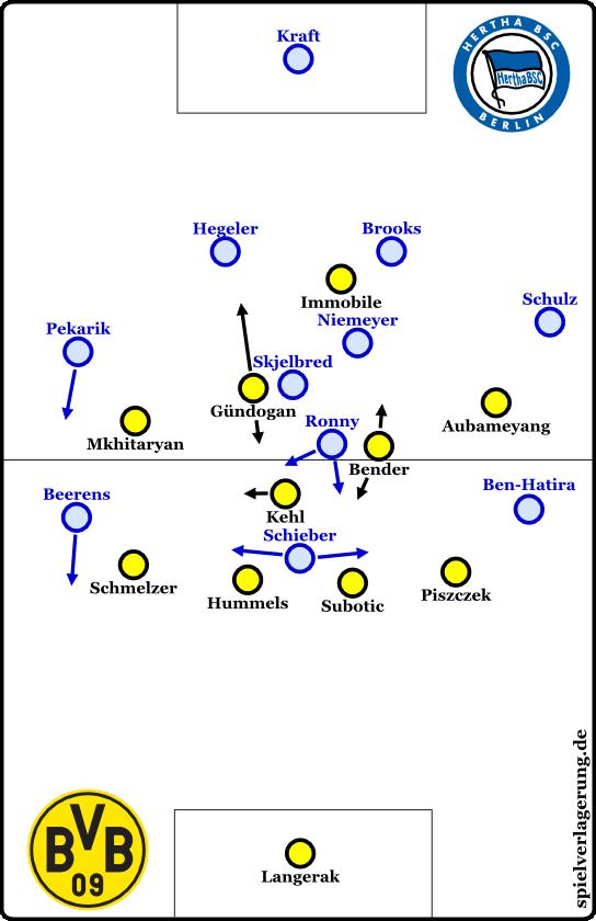 Hertha Ballbesitz