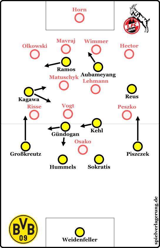 Köln-BVB Endphase