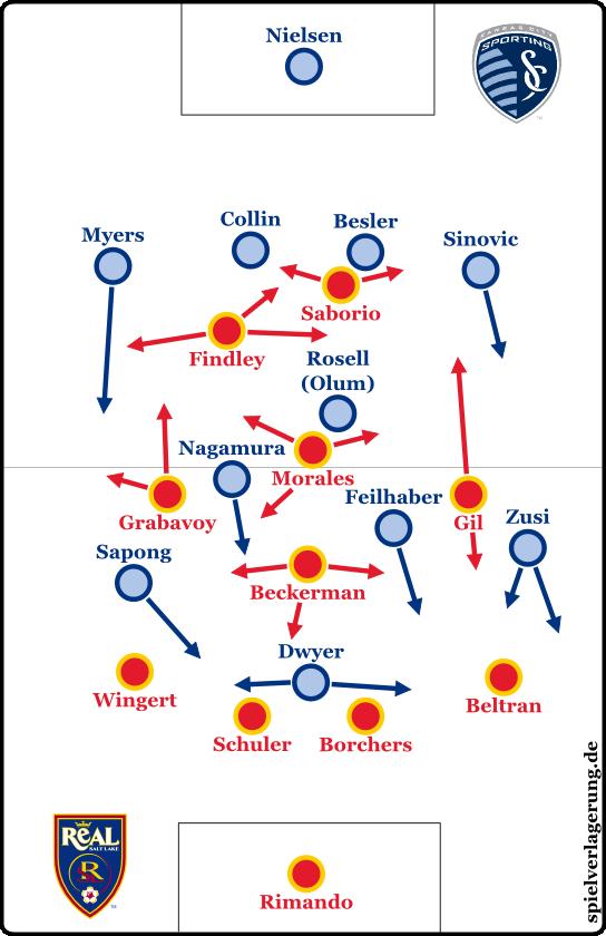 MLS Finale Grundformationen