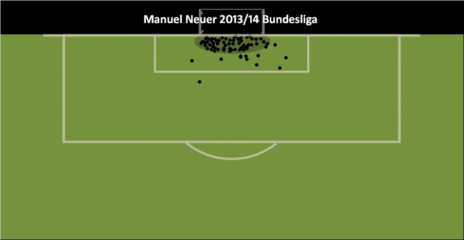 Manuel Neuer: Stand- bzw. Abwehrpunkte bei abgewehrten Torschüssen