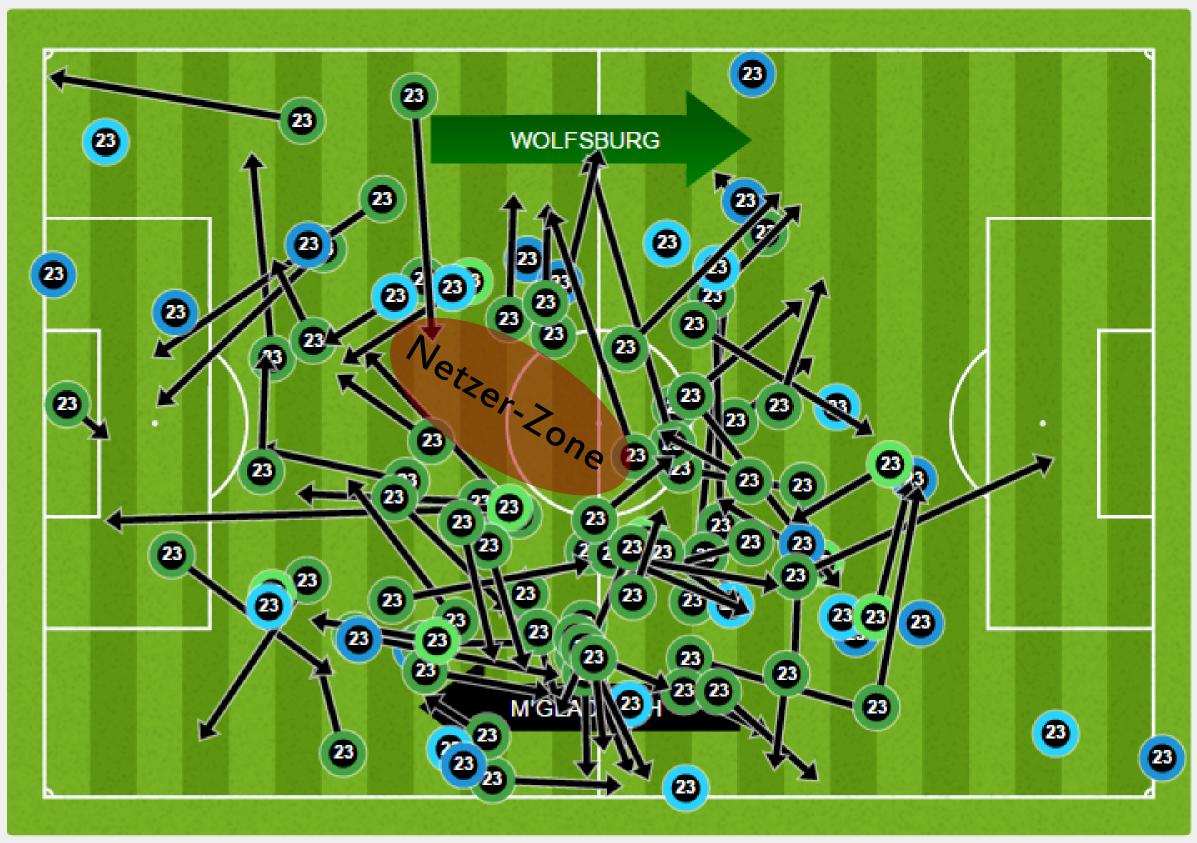"""Fußballgott Kramer meidet bewusst die """"Netzer-Zone"""" lauffauler Spielmacher und bewegt sich aktiv in ... alle anderen Zonen auf dem Feld. #waszumKramer"""