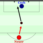 In-Depth-Spieleranalyse: Manuel Neuer