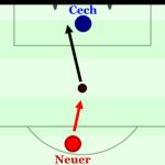 In-Depth-Spieleranalyse: Manuel Neuer
