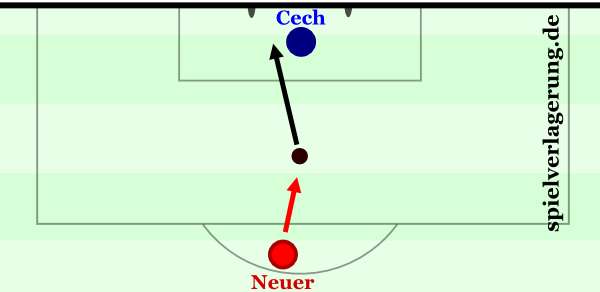 Neuers womöglich bezeichnendste Szene: Führungsspieler par excellence versus Cech, 2012.