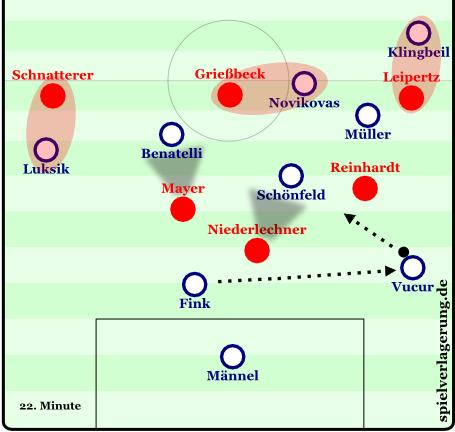 22. Minute: Grundsätzlich lief Niedermeier Vucur und Fink so an, dass diese auf die Heidenheims rechten Flügel spielen mussten. In dieser Szene umspielte Aue das Heidenheimer Pressing aber. Anstatt in eine defensivere und kompaktere Stellung zurückzufallen, rückte Reinhardt weit aus der Kette heraus, um Druck auf den Ball auszuüben. Die horizontale Kompaktheit ging verloren und in der Mitte entstand eine Überzahlsituation der Auer. Außenverteidiger Klingbeil war aufgerückt und Müller konnte zur Mitte schieben, ohne dass die Breite verloren ging.