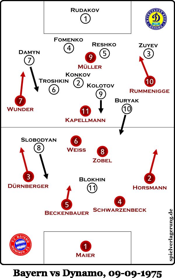 So wollten die Bayern beginnen, doch ...