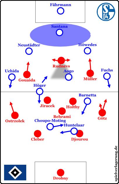 Schalke vs Hamburg - HSV höheres Pressing