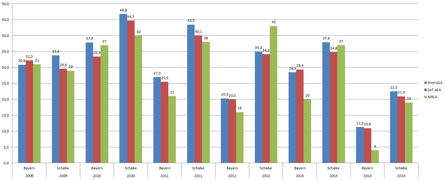 Hier sehen wir Shot xGA und SoT xGA und NPGA pro Saison. Shot xGA sind Expected Goals von allen Schüssen, der zweite Wert steht für die Expected Goals von Schüssen aufs Tor (fast idente Werte) und NPGA steht für die Anzahl der kassierten Tore exklusive Elfmeter.
